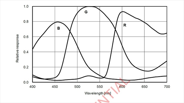 ASI183MCのQE曲線