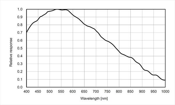 ASI183MMの感光度分布